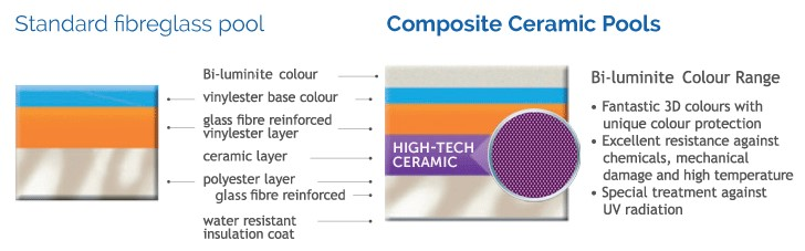 Compass Pools Standard Fibreglass vs Ceramic Core Comparison